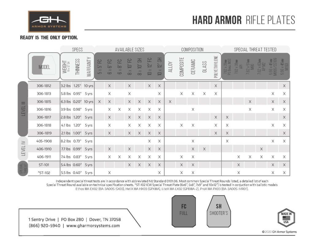 GH Armor Rifle Plate Comparison Chart
