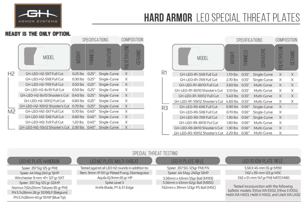 GH Armor Special Threat Plate Comparison Chart